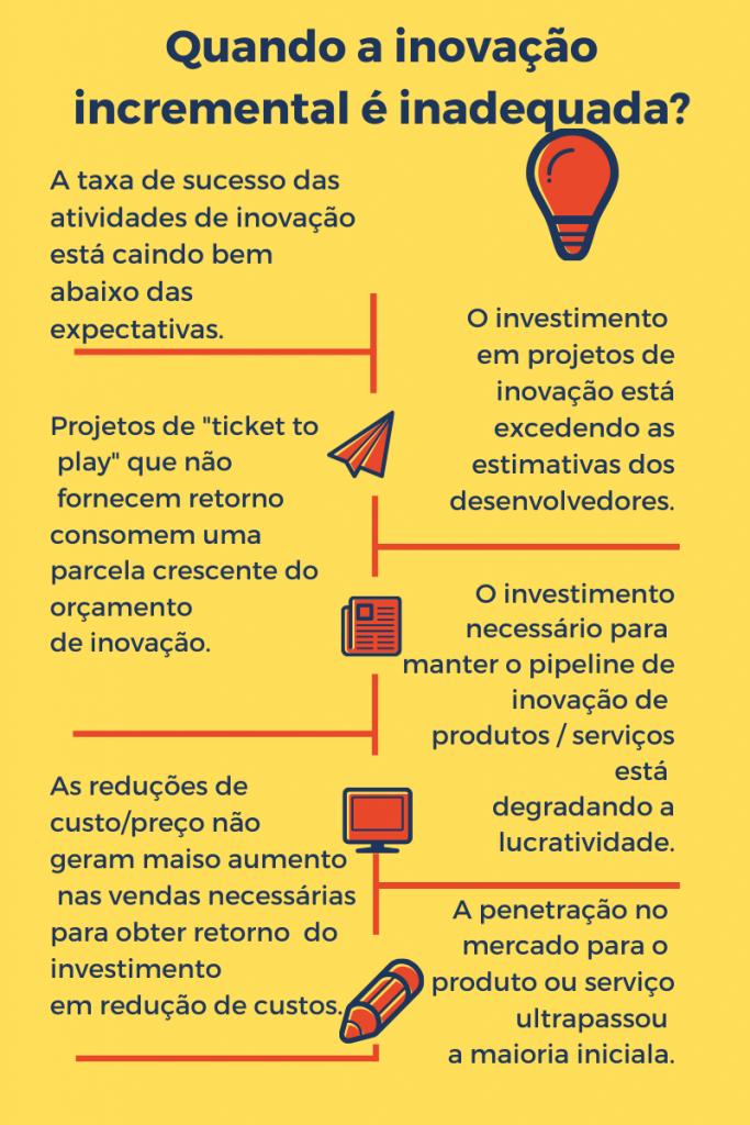 (infográfico) Quando a inovação incremental é inadeuqada?