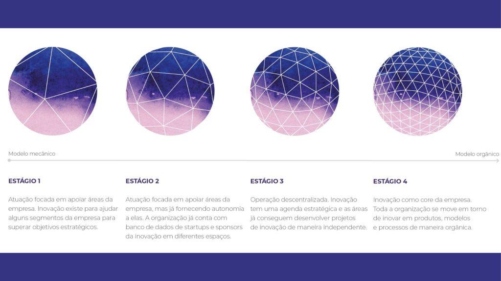 Descrição dos quatro estágios de inovação segundo a WaM. O estágio 1 seria o mais mecânico enquanto o 4 seria o modelo mais orgânico.